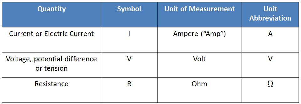 3 Electric Magnitudes And Units